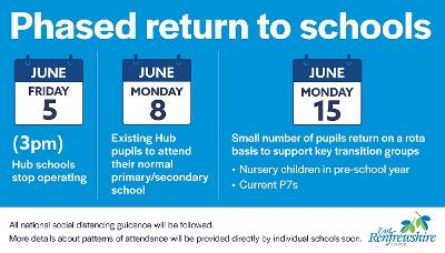 School return infographic